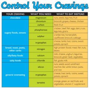 CravingsV1