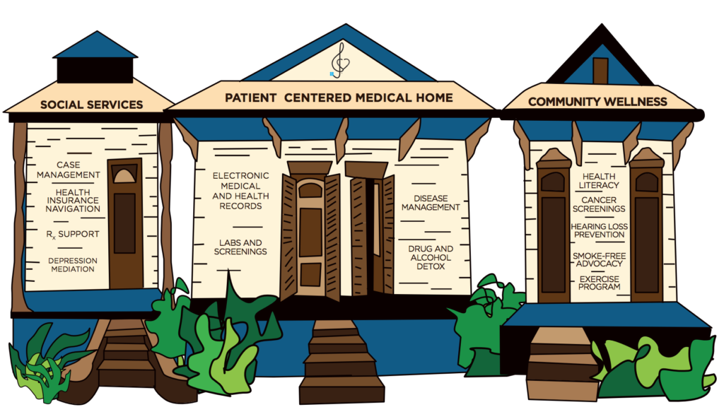 NOMC Available Services Infographic