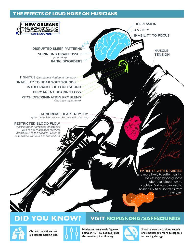 Hearing Effects of Loud Noise pdf