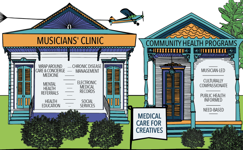 Musicians Clinic. Warp around care and concierge medicine. Mental health referrals. Health education. Chronic Disease Management. Electronic Medical Records. Social Services. Our health care programs are musician-led, culturally compassionate, public health informed, and need based.
